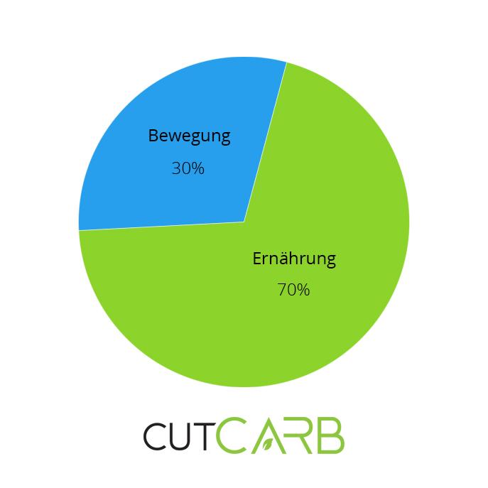 Cut-Carb